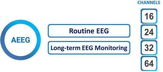 EEG-systeem